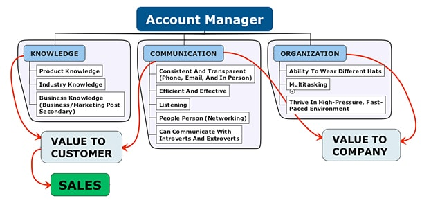 Communication The Account Manageru0027s Most Fundamental Job ...  Account Manager Job Description