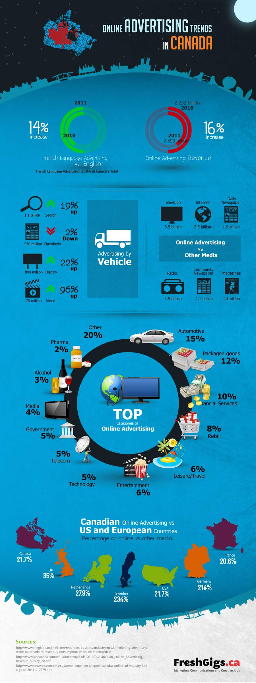 Online Advertising Trends Canada Infographic
