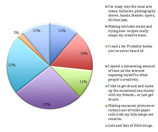 Creativity-Chart